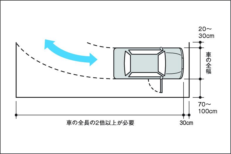 駐車スペースの目安(幅寄せ式)