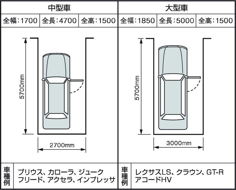 駐車スペースの目安(中型車・大型車)