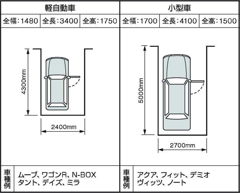 駐車スペースの目安(軽自動車・小型車)