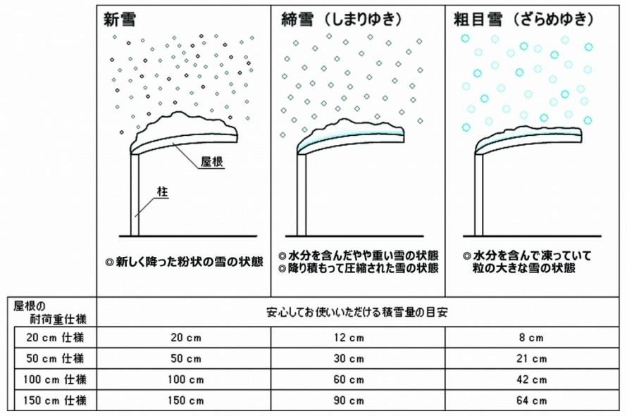 雪質と耐荷重