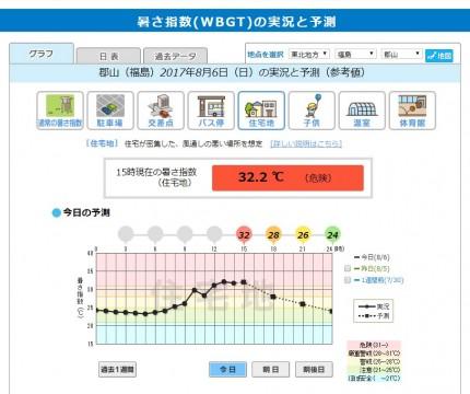 8月6日の暑さ指数