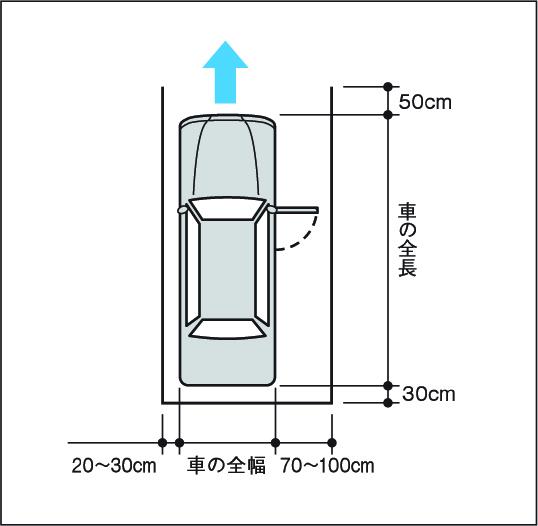駐車スペースの目安(車庫入れ式)