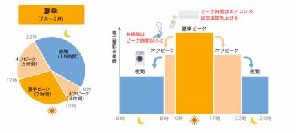 yorisou1_2_graph